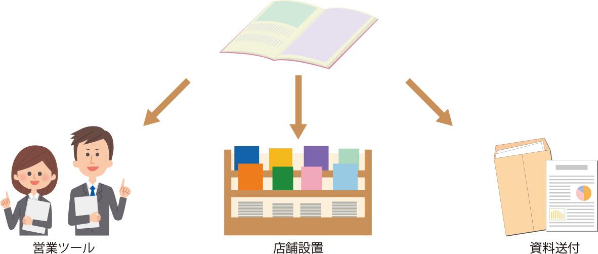 カタログ制作